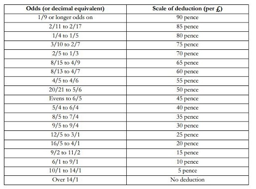 Table Displaying Deductions