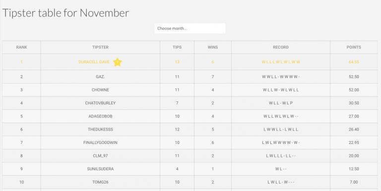PunterNAPs league – December